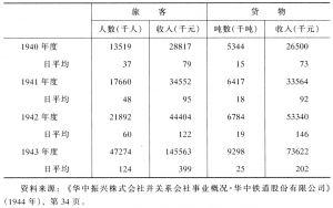 表3-19 华中铁路运输实绩表