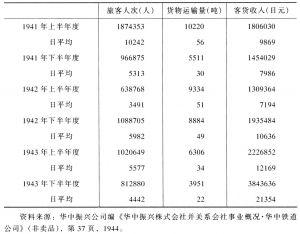 表3-21 各个时期客货运输统计表