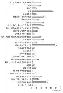 图5 2015年中国企业200强行业分布情况