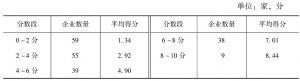 表1 2015年中国企业200强渠道维度得分分布