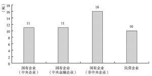 图15 2015年中国企业200强设置投诉电话情况