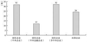 图2 2015年中国企业200强数量维度得分(按企业性质分布)