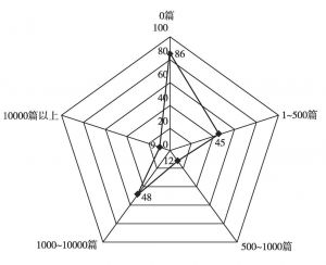 图4 2015年中国企业200强微博文章数量