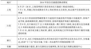 表3-2 长江经济带各省市近期交通基础设施建设情况