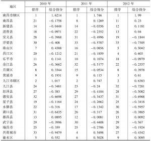 表3-14 2010~2012年鄱阳湖生态经济区综合城市化水平