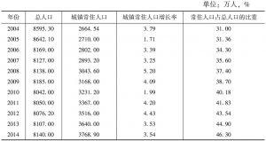 表3 2004~2014年四川省城镇人口和人口城镇化率