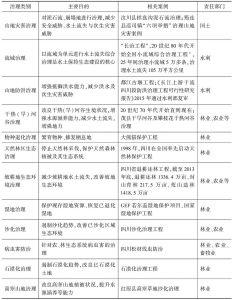 表1 四川山地生态治理概览