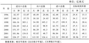 表6 天津、北京对外贸易情况
