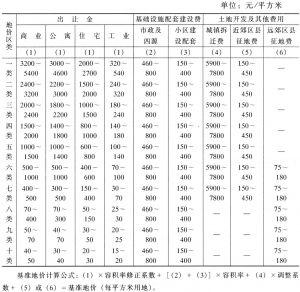 表1 北京市基准地价表