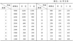 表3 重庆基准地价表