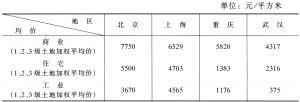 表5 北京、上海、重庆和武汉四个城市的优质地价比较