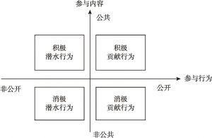 图2 微博参与类型