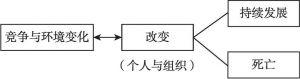 图5 组织选择改变