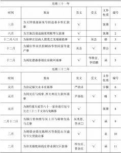 表8-1 苏州商务总会受理商事纠纷一览(光绪三十一年三月至宣统三年八月)