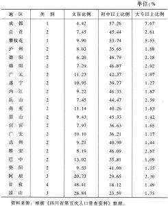 表5-3 四川省各地区受教育水平
