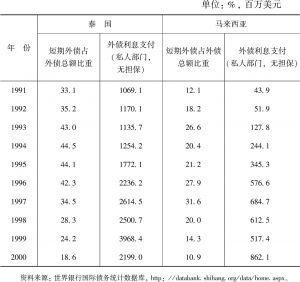 表5 1991~2000年泰国、马来西亚外债情况