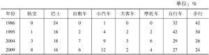 表5 上海市城市客运部门模式分担率变化