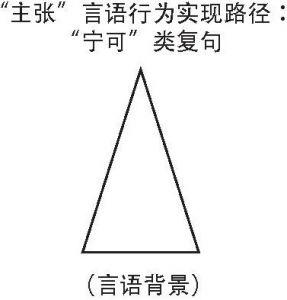 """图5-1 """"金字塔式""""路径"""