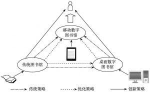 图5-2 图书馆移动阅读服务策略类型
