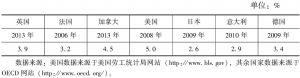 表3-5 世界主要发达国家金融中介业就业比重