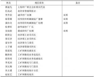 纺织组会议参加人员名单-续表