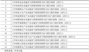 表1-5 国家发改委发布14个行业的企业温室气体排放核算方法与报告指南