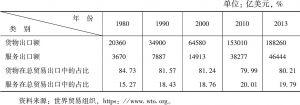 表2-1 全球货物贸易和服务贸易额及各自所占比重