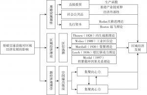 图4-1 基础交通设施对区域经济发展影响的理论分析框架