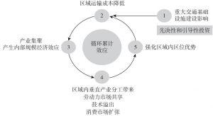 图4-3 重大交通基础设施建设影响区域经济发展的示意