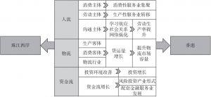 图4-5 港珠澳大桥影响区域经济发展的载体分析