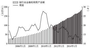 图3 国内银行业金融机构资产余额及增速