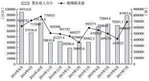 图7-2 北京景区收入与微博旅游提及量