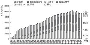 图3 日本年发电量及其构成