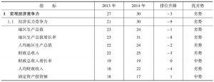 表4-5 2013~2014年山西省宏观经济竞争力指标组排位及变化趋势