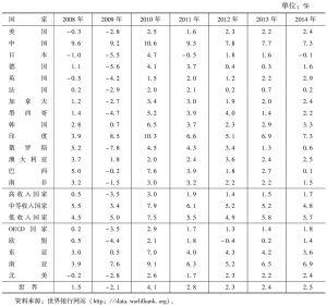 表1-1 主要国家经济增长速度变化趋势