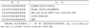 """表3 """"一带一路""""沿线国家民众对中国的态度"""