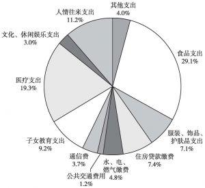 图6 居民消费结构