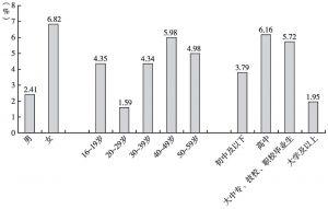 图2 分组别失业率情况