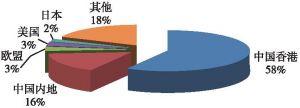 澳门主要出口市场及其占比