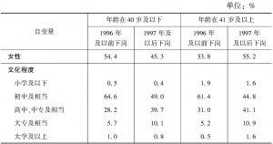 附表 被访问下岗职工的描述性统计