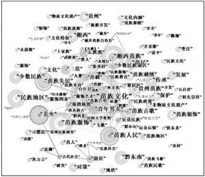 图4 苗学研究关键词共现网络图谱