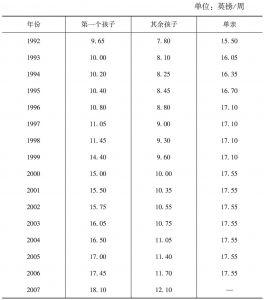 表3-1 1992~2012年英国儿童津贴标准