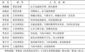 表1-1 何其巩市政府主要组成人员任用情况简表-续表