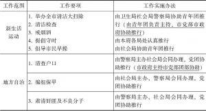 表4-2 北平市政府对党团当前工作要项及实施办法的规定简表