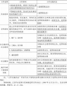表4-2 北平市政府对党团当前工作要项及实施办法的规定简表-续表