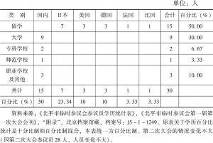 表4-5 北平市临时参议会参议员学历统计