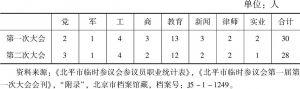 表4-6 北平市临时参议会参议员职业统计