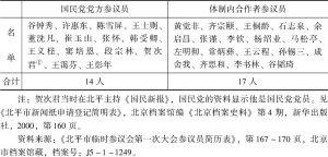表4-7 北平市临时参议会参议员的政治倾向分类