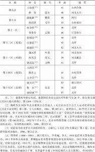 北平市第一届参议员题名录-续表1