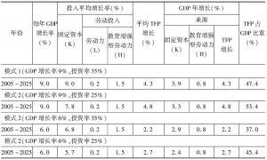 表5 不同情形下的TFP增长预测